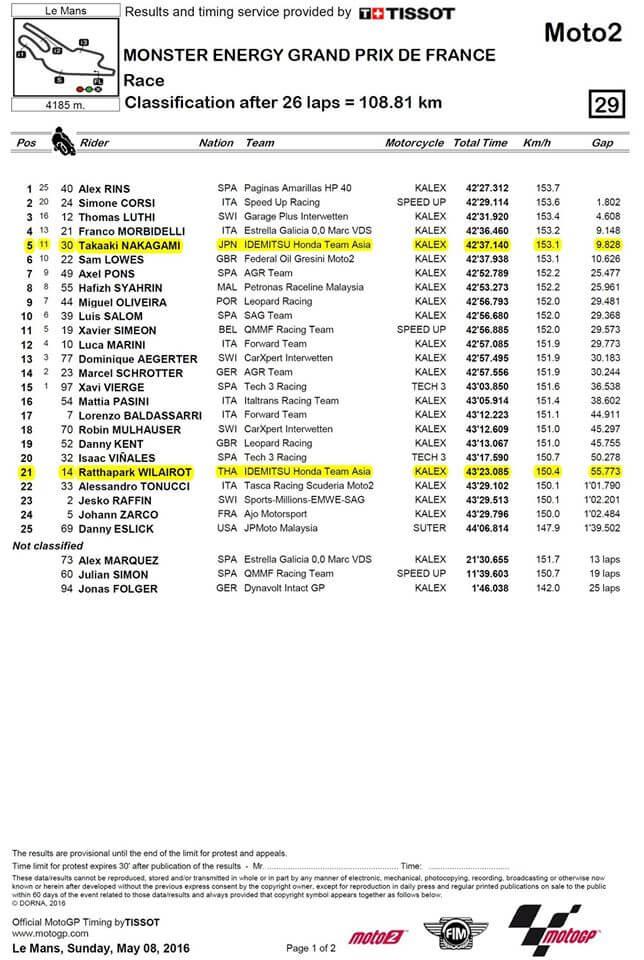 Moto2-Lemans-Circuit-Race-Film-Ratthapark-Takaaki
