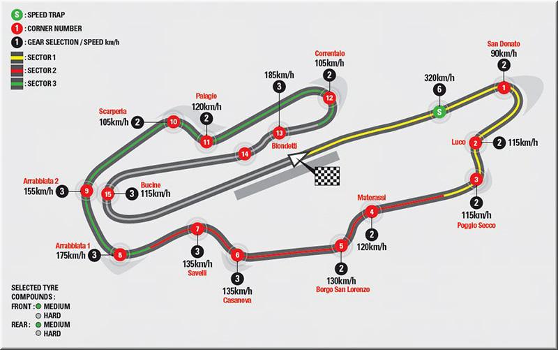 เวลาถ่ายทอดสดและอันดับสตาร์ท MotoGP สนาม Mugello ประเทศอิตาลี | MOTOWISH 87