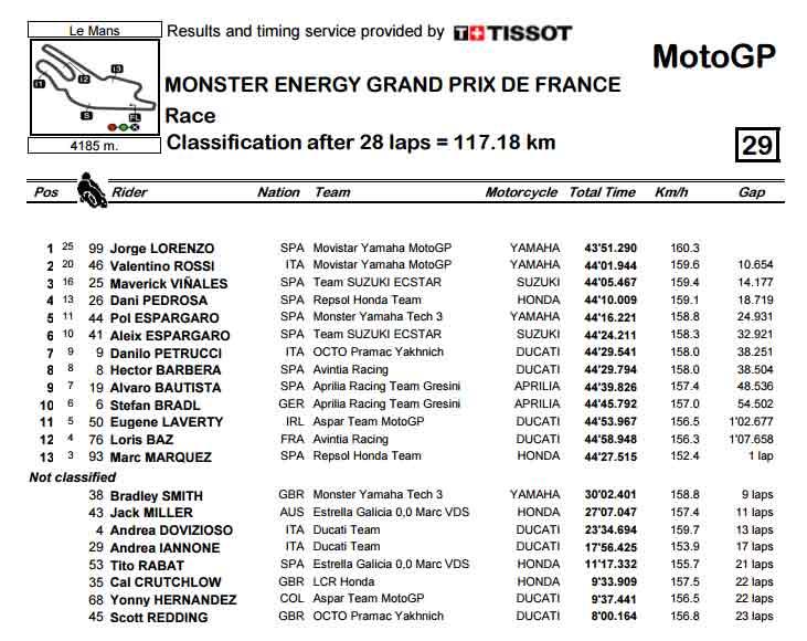 MotoGP สนาม 5 ลอเรนโซ่โชว์เนียน เขียนประวัติแชมป์ 4 สมัยที่เลอมองส์ | MOTOWISH 87