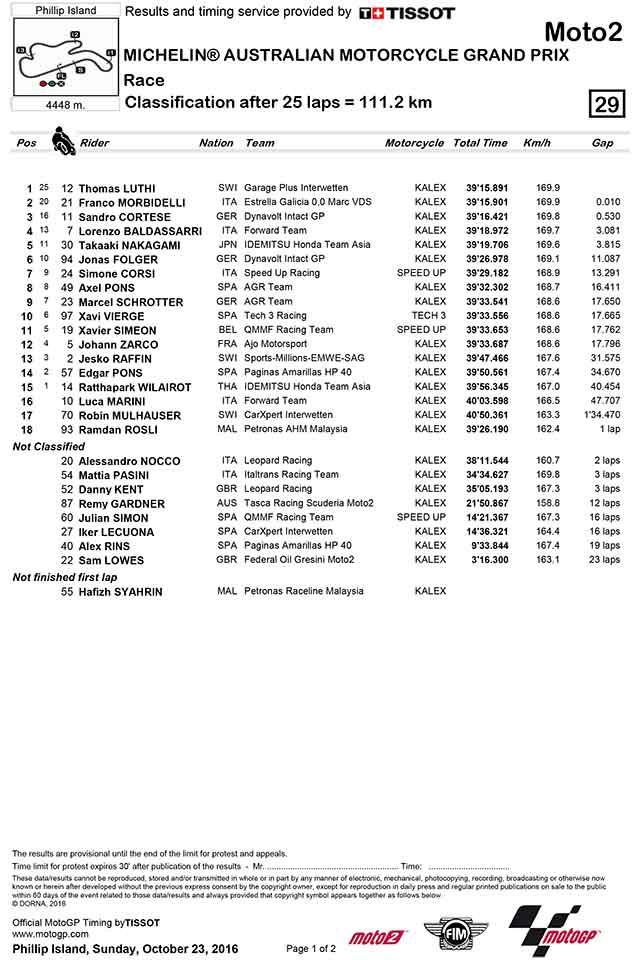 ย้อนหลังการแข่งขัน Moto2 ฟิล์ม รัฐภาคย์ เก็บหนึ่งคะแนนมาฝากชาวไทย | MOTOWISH 161