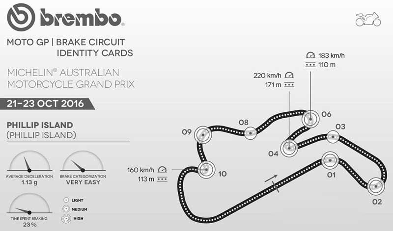 เวลาถ่ายทอดสด MotoGP, Moto2 สนามที่ 16 AustralianGP ประเทศออสเตรเลีย   MOTOWISH 165