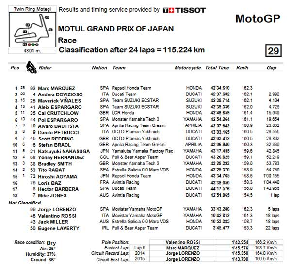 motogp-japanese-gp-2016-result
