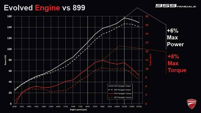 Review : Ducati 959 Panigale หล่อ หรู แบบมีเอกลักษณ์   MOTOWISH 48