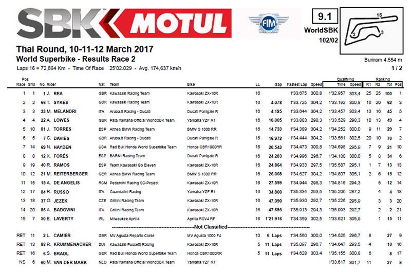 WorldSBK-Result-Race-2