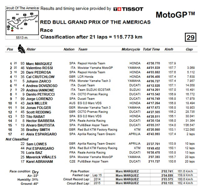 MotoGP-Circuit-of-The-Americas-result (1)