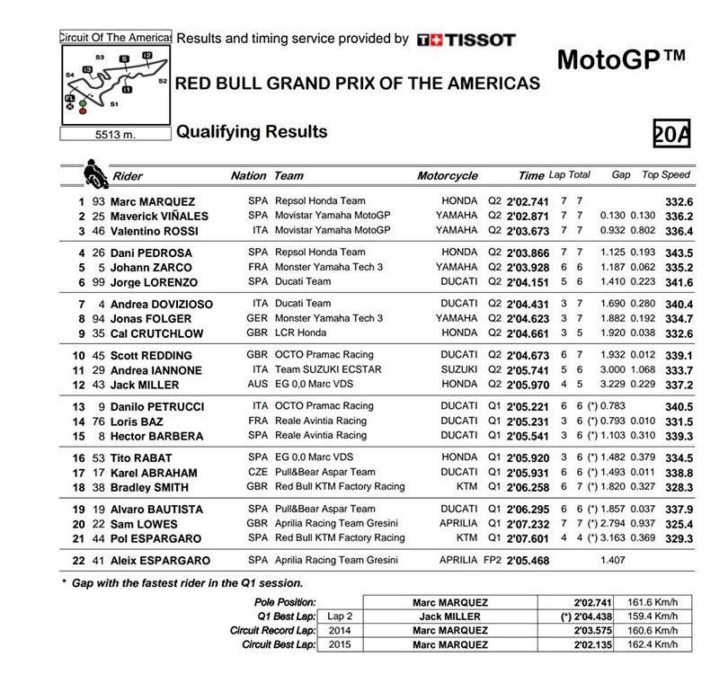 Qualifying-MotoGP-Round-3-Circuit-of-The-Americas-2