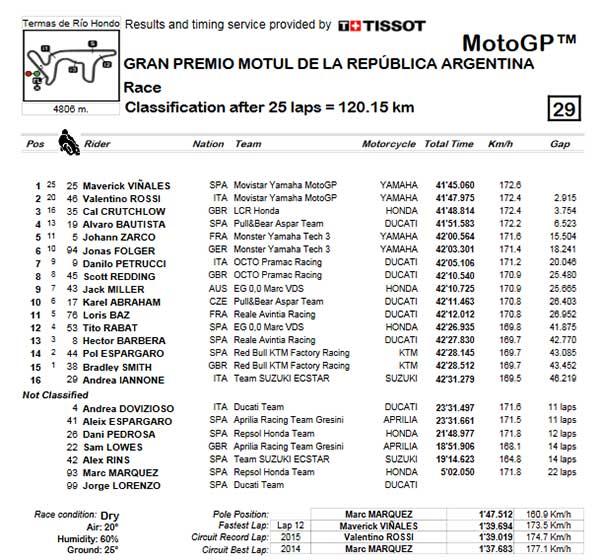 motogp-2017-round-2-result