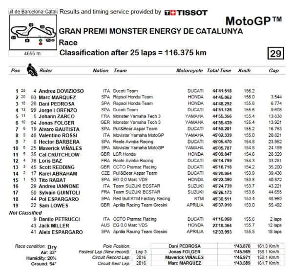 MotoGP-Catalunya-race-resultMW