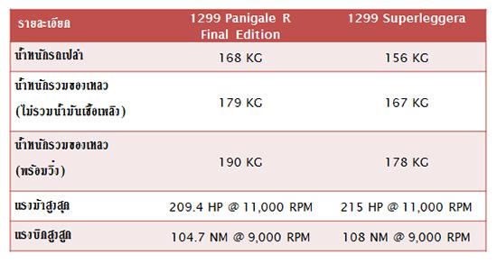 เผยสเป็คเครื่องยนต์ Ducati 1299 Panigale R Final Edition ก่อนเปิดตัววันที่ 7 เดือน 7 | MOTOWISH 161