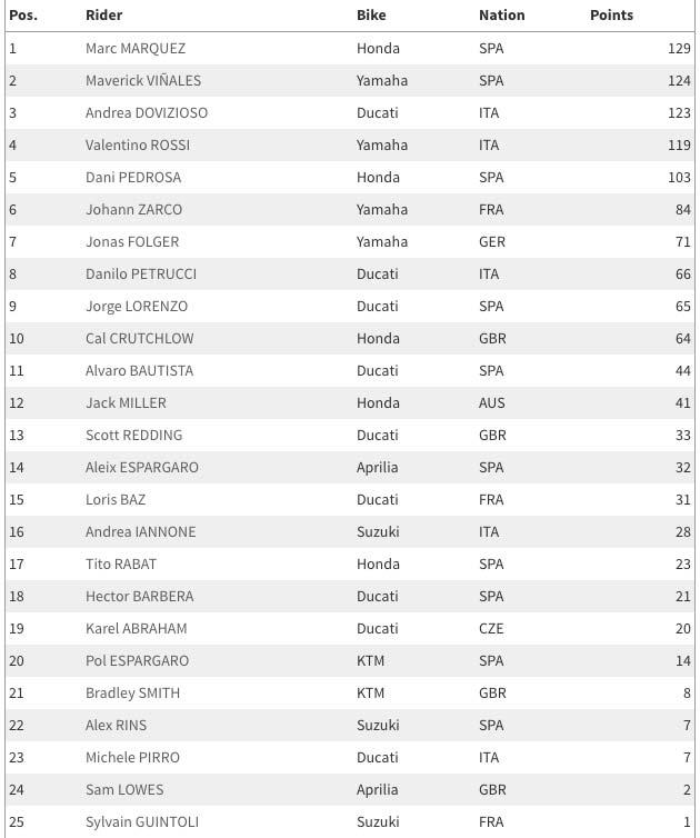 ตารางอันดับคะแนนสะสมนักแข่ง MotoGP 2017 หลังจบครึ่งฤดูกาลแรก 9 สนาม | MOTOWISH 57