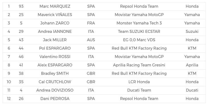 MotoWish MotoGP 2017 Round 16 Grid Start1 - อันดับออกสตาร์ท MotoGP สนามที่ 16 Australian GP มาเกซยึดกริด บีญาเลสไล่จิก ที่ฟิลิปไอซ์แลนด์ - อันดับออกสตาร์ท MotoGP 2017 สนามที่ 16 Australian GP มาเกซ พกความมั่นใจมาเต็มปลอก กดคันเร่งขึ้นอันดับออกสตาร์ทที่ 1 หลังรอบควอลิฟายหลุดโค้งออกไประเบิดกรวดกลัวไม่สมฉายา ตามติดมาด้วย บีญาเลส อันดับที่ 2 และเด็กบางโพ ซาโก้ จอมควอลิฟายเวลานั้นโก้จริงๆ เป็นอันดับที่ 3