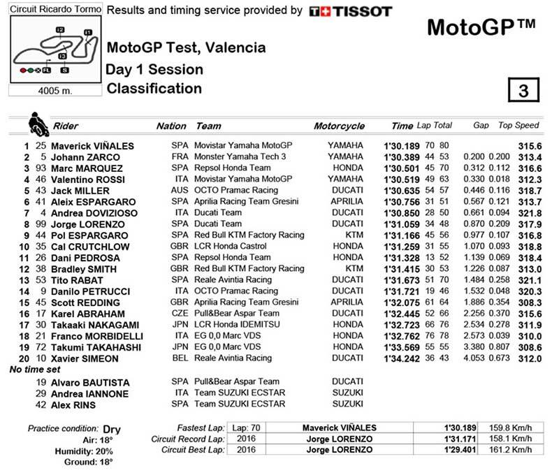 motogp-test-valencia-day-1-result