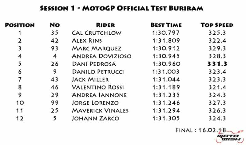 MotoWish-result-motogp-winter-test-day-1-Final-16-2-2018-1