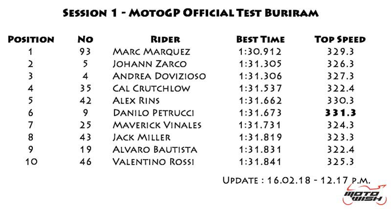 MotoWish-result-motogp-winter-test-day-1-update-12.00-pm-2