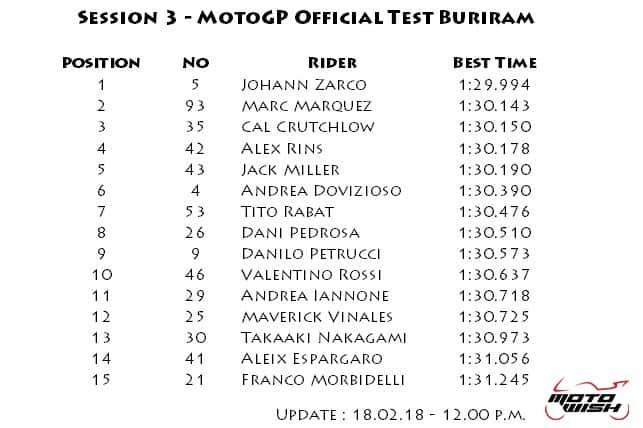 Motowish-Result-motogp-winter-test-day-3-1200pm