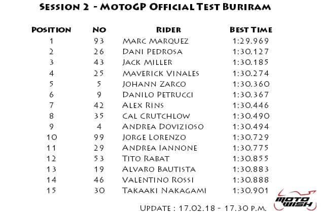 motowish-result-motogp-winter-test-day-2