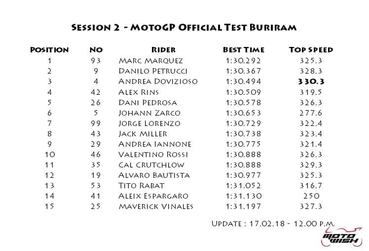result-motogp-winter-test-day-2-update-12.00-pm