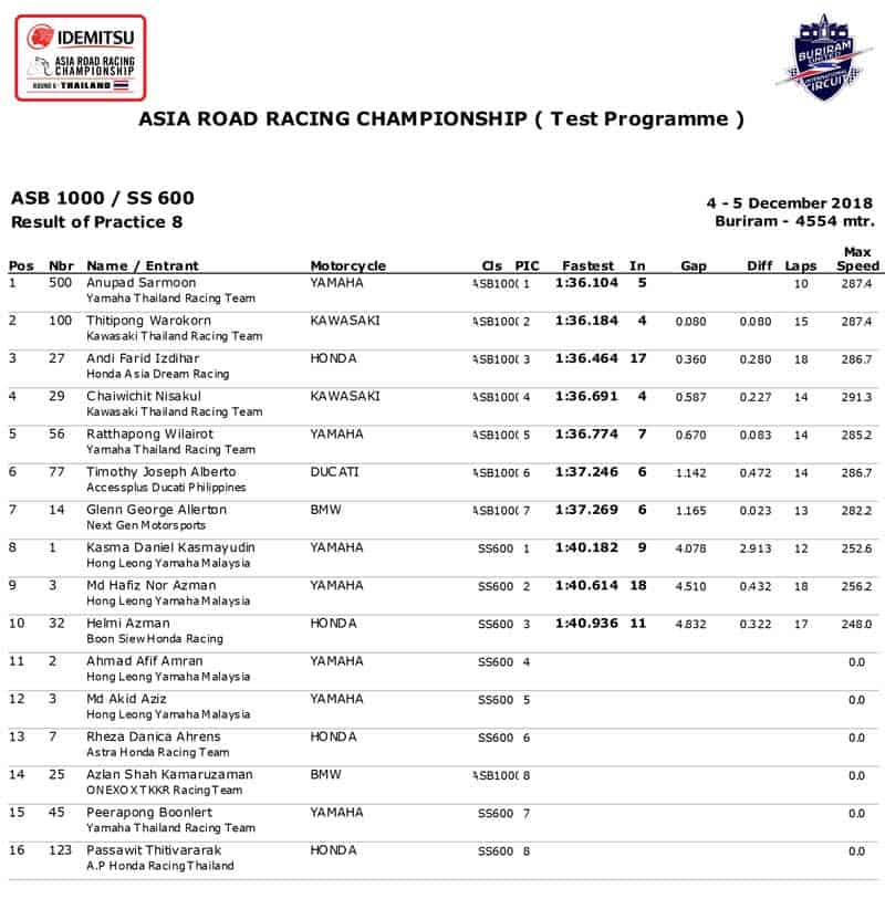 ARRC 2019 เพิ่มการแข่งขันรุ่นใหญ่ ASB1000 cc. นักบิดไทยร่วมลงทดสอบกดเวลานำจ่าฝูง เตรียมมันส์ !! | MOTOWISH 2