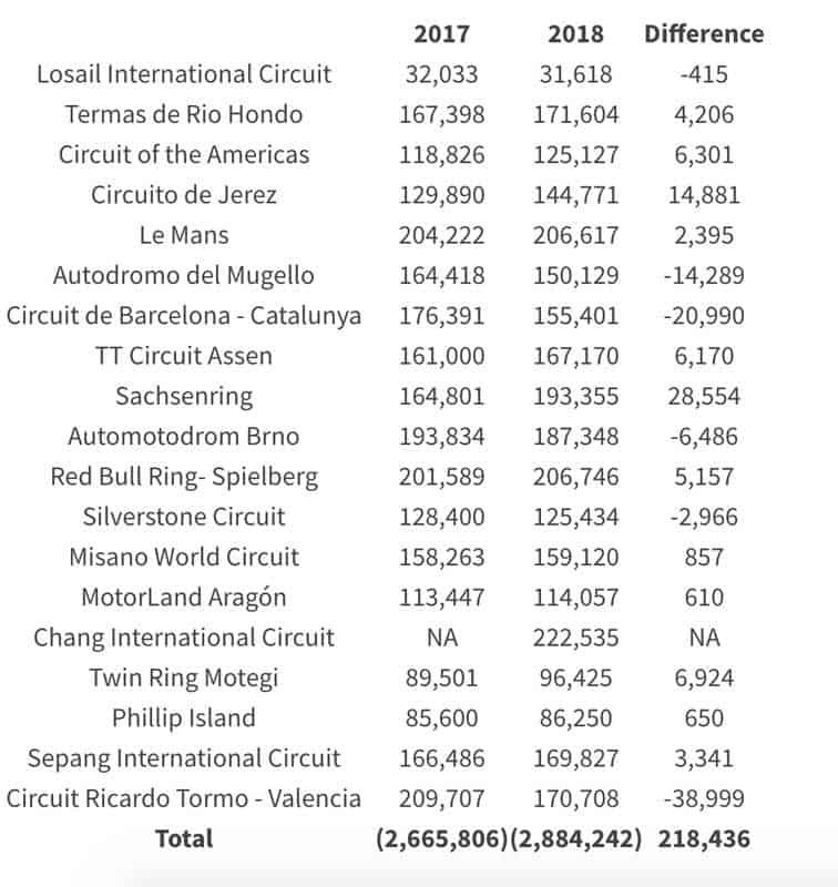 ชมสถิติเปรียบเทียบจำนวนผู้เข้าชมการแข่งขันโมโตจีพี ระหว่างปี 2017 กับปี 2018 ของแต่ละสนาม | MOTOWISH 1