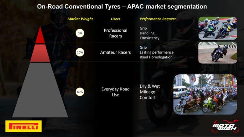 รีวิวยาง Pirelli Diablo Rosso Sport ถอดเทคโนโลยีความสุดจาก SUPERCORSA | MOTOWISH 43