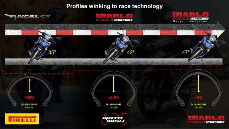 รีวิวยาง Pirelli Diablo Rosso Sport ถอดเทคโนโลยีความสุดจาก SUPERCORSA | MOTOWISH 45