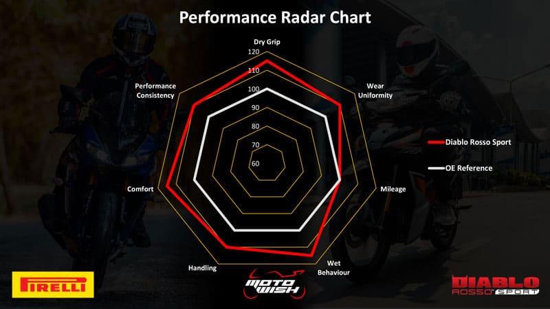 รีวิวยาง Pirelli Diablo Rosso Sport ถอดเทคโนโลยีความสุดจาก SUPERCORSA | MOTOWISH 46