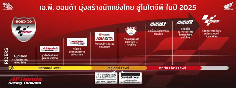 เปิดรับสมัครเยาวชนไทยร่วมโครงการ Race To The Dream โปรเจกต์สานฝันปั้นดาวบิดไทยสู่ MotoGP | MOTOWISH 4