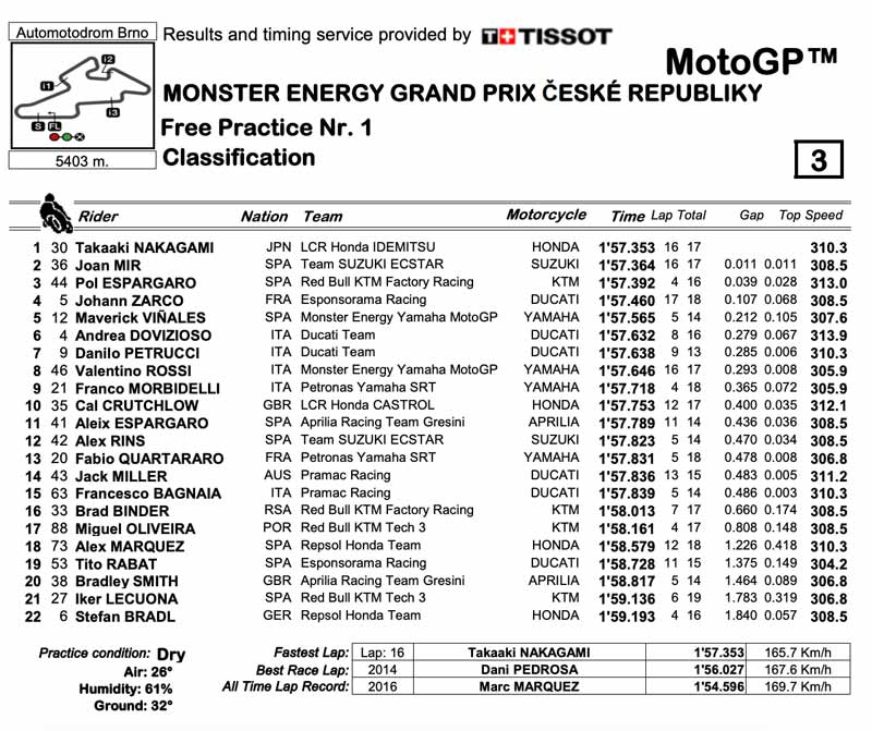 ผลการซ้อมครั้งที่-1-MotoGP-2020-Brno