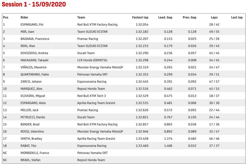 Misano-Official-Test-S.1 results