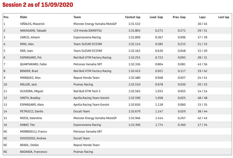 Misano-Official-Test-S.2-results