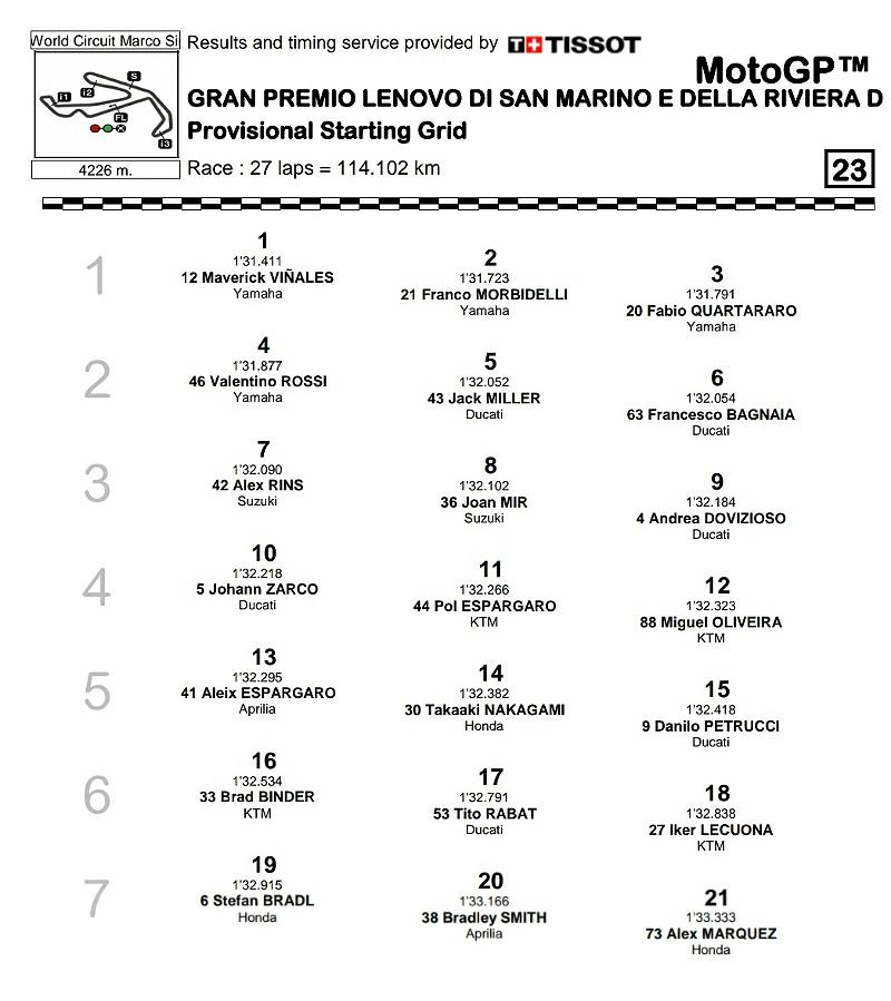 motogp 2020 misano grid start