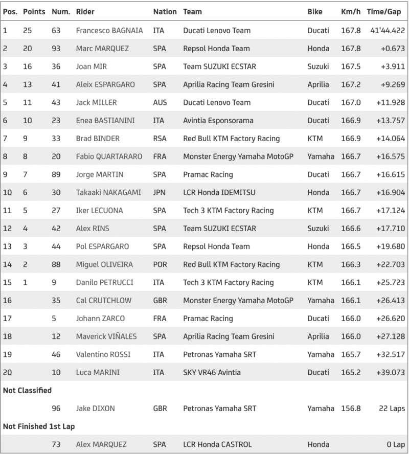 results motogp 2021 round 13 race